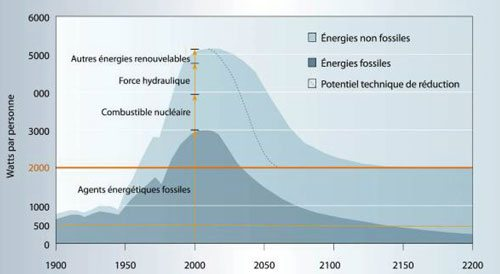 2000watts__graphe_evolution.jpg