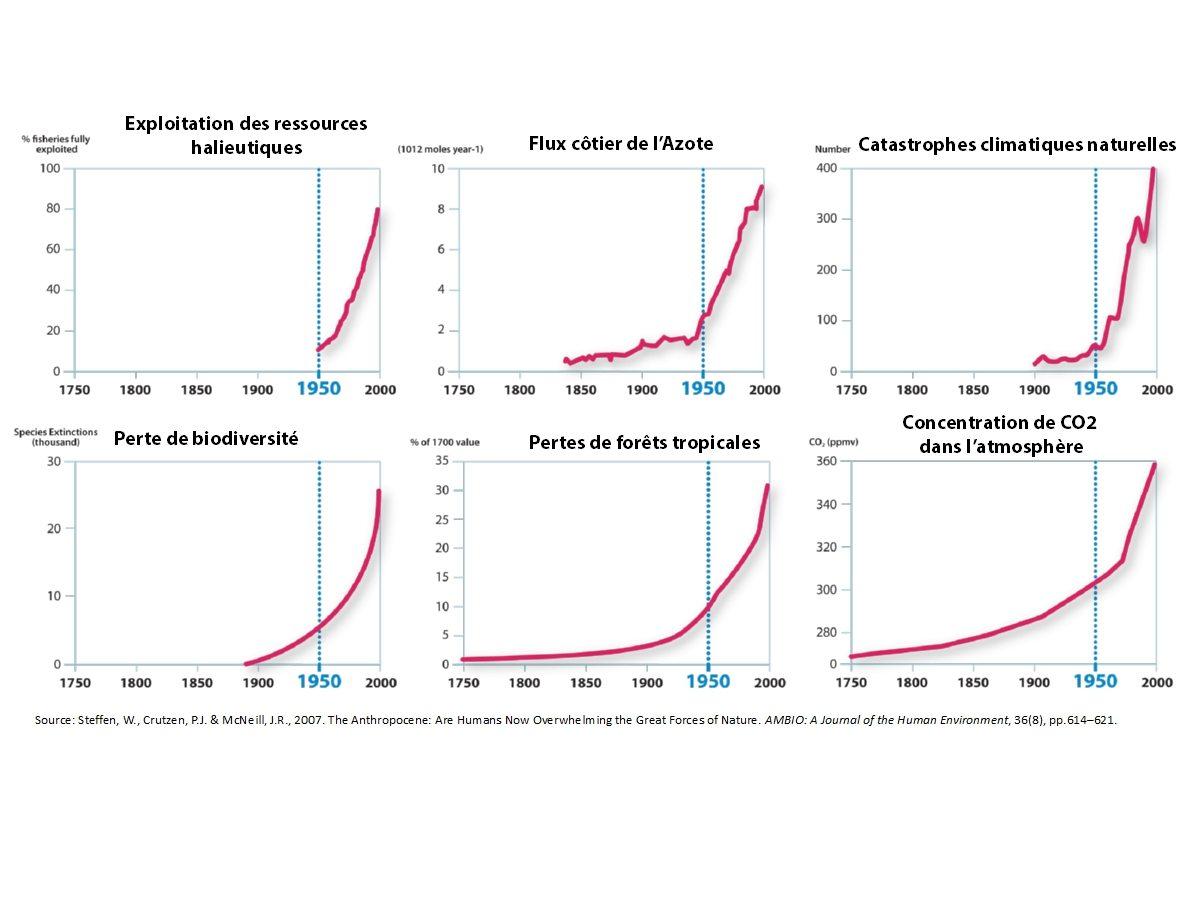 graphs_anthropocene.jpg