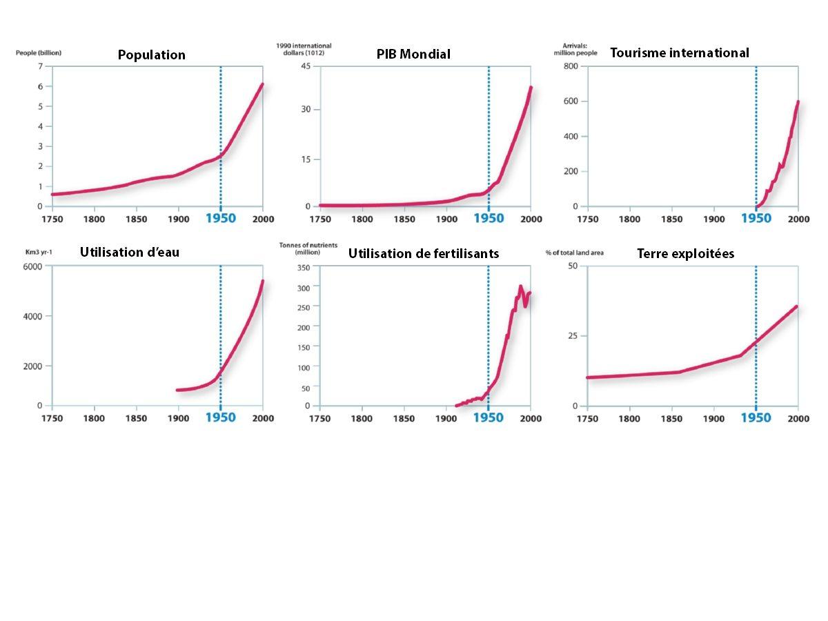 graphs_anthropocene1.jpg