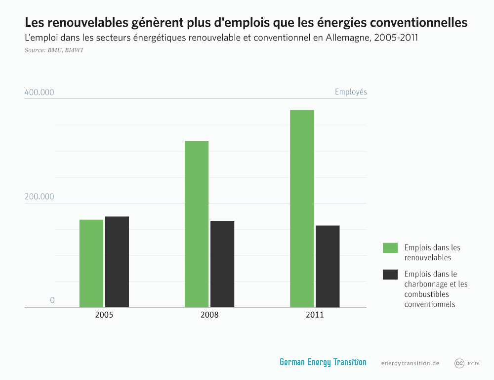 1_GET_1A4_renewables_create_more_jobs_FR.png