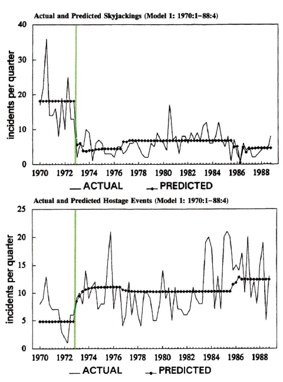 Vitesse radioactive datant laboratoire réponses