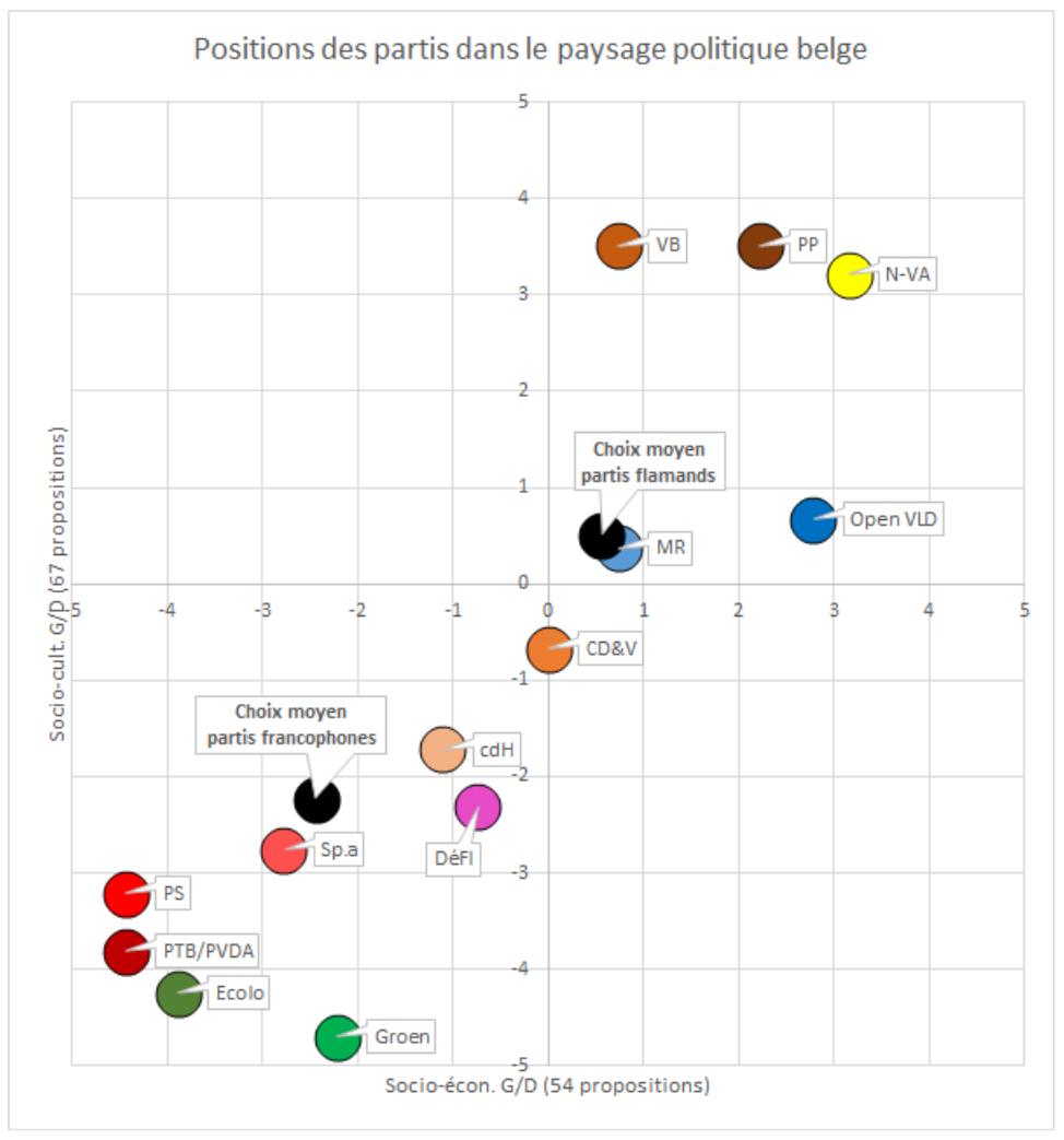 Montrer la position des partis dans le paysage politique belge